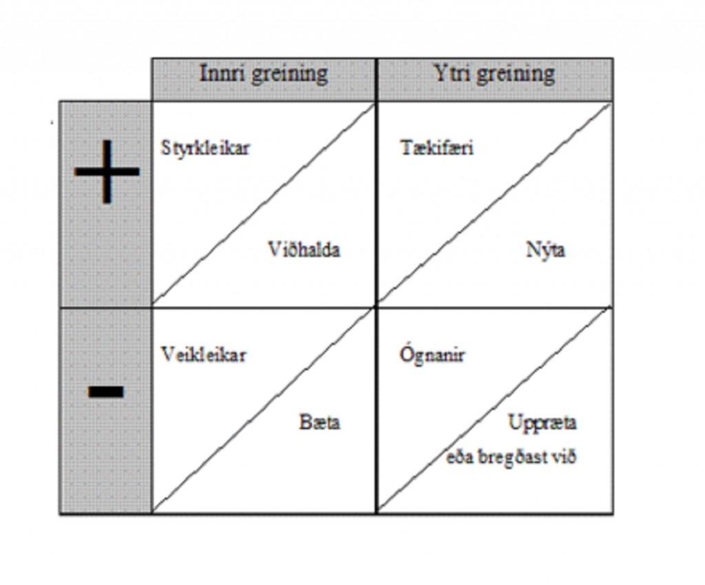 SVÓT greining